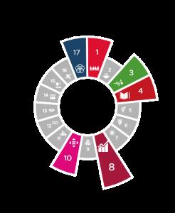 5 van de 17 sustainable development goals UN voor inspiratiehuis voor dwarsdenkers 1 3 4 8 10 17